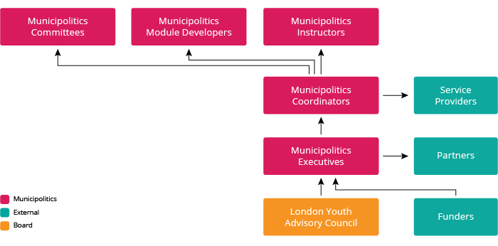 Municipolitics structure